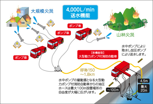 海水利用型消防水利システム